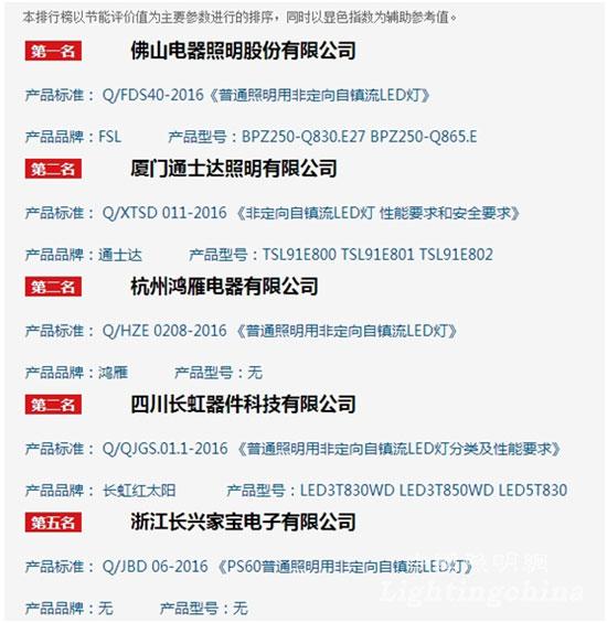 中国首批LED照明企业标准排行榜