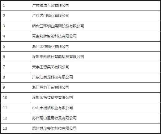 中国锁具行业品牌盛典举行  获奖企业详细名单公布