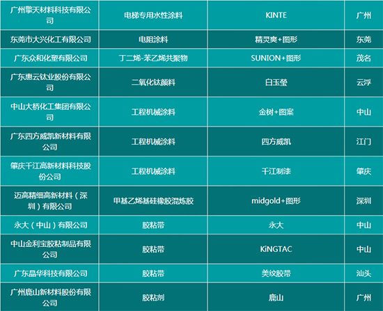 30多家涂企入选广东2016年度省名牌产品榜单