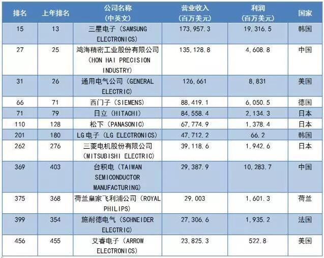 2017《财富》世界500强之LED企业入选名单