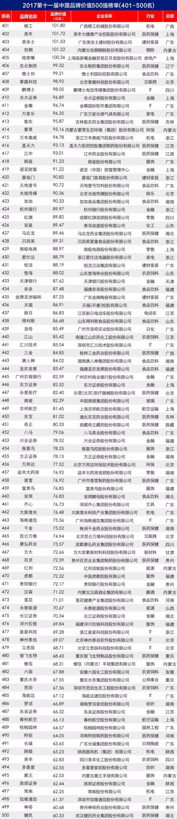 2017第十一届中国品牌价值 500 强榜单揭晓