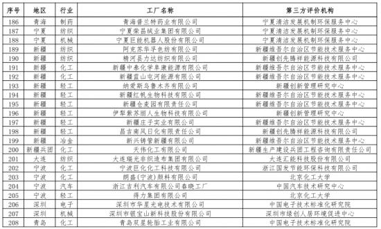 第二批绿色制造名单出炉 多个知名电子、电器企业入选