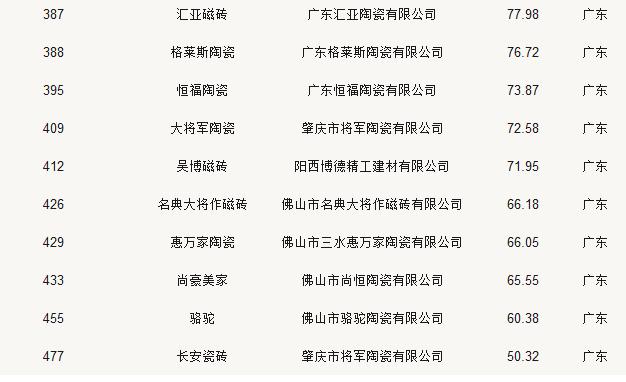 24家陶瓷品牌荣登2018中国500最具价值品牌榜