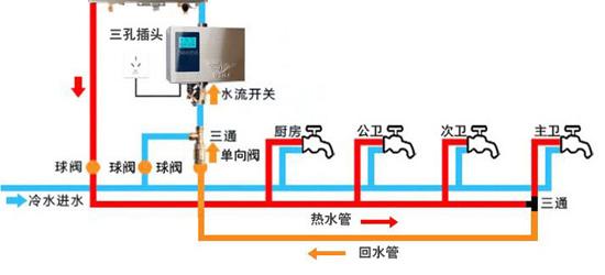 使用燃气热水器距离卫生间远的几个解决办法