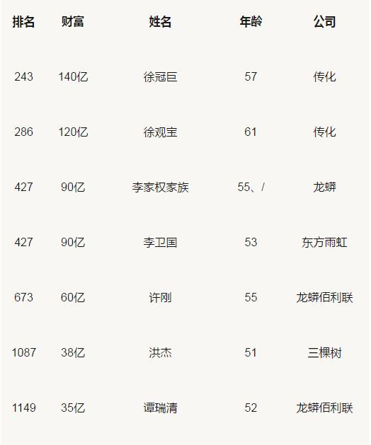 胡润百富榜:三棵树、东方雨虹、科顺等涂料企业人物上榜