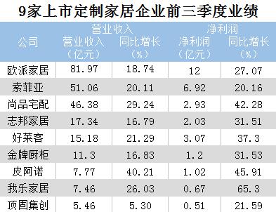 9个定制家居大品牌前三季度业绩PK 行业增速放缓