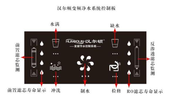 什么是变频净水器?变频净水器核心科技是什么?