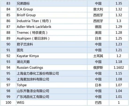 2020年世界涂料百强榜发布,中国24家涂企入围