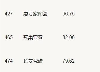 19家陶企上榜2020年中国500最具价值品牌